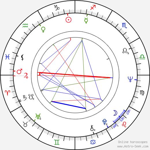 Jan Meisner astro natal birth chart, Jan Meisner horoscope, astrology