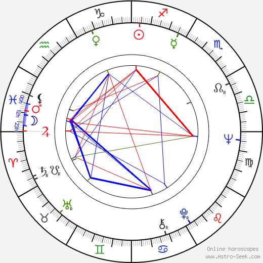 Jaromír Kallista birth chart, Jaromír Kallista astro natal horoscope, astrology