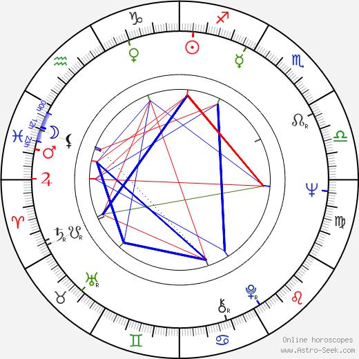 Jaroslav Satoranský astro natal birth chart, Jaroslav Satoranský horoscope, astrology