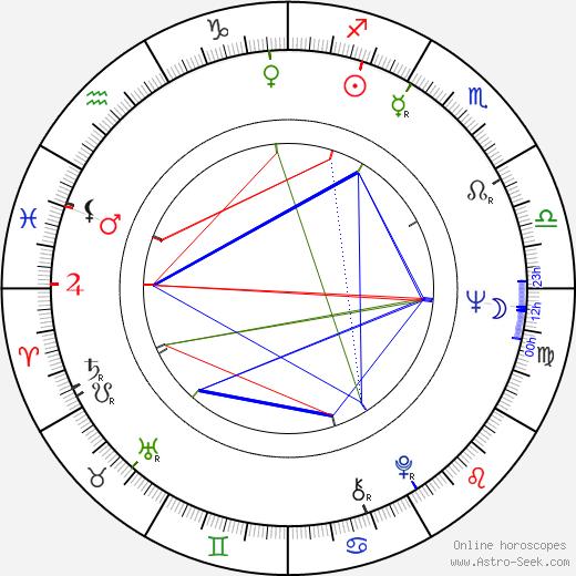 Jimmy Hunt tema natale, oroscopo, Jimmy Hunt oroscopi gratuiti, astrologia
