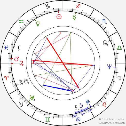 John Amos birth chart, John Amos astro natal horoscope, astrology