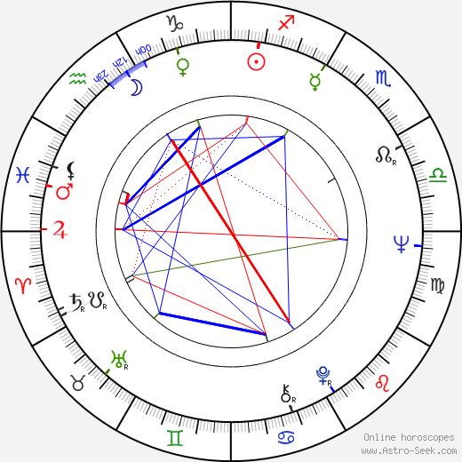 Josef Abrhám astro natal birth chart, Josef Abrhám horoscope, astrology