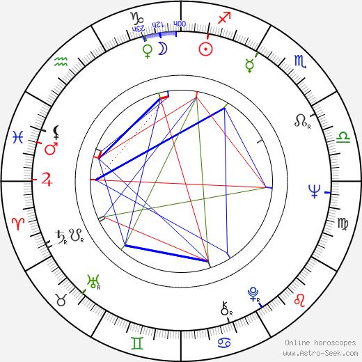 Kálmán Szabó birth chart, Kálmán Szabó astro natal horoscope, astrology