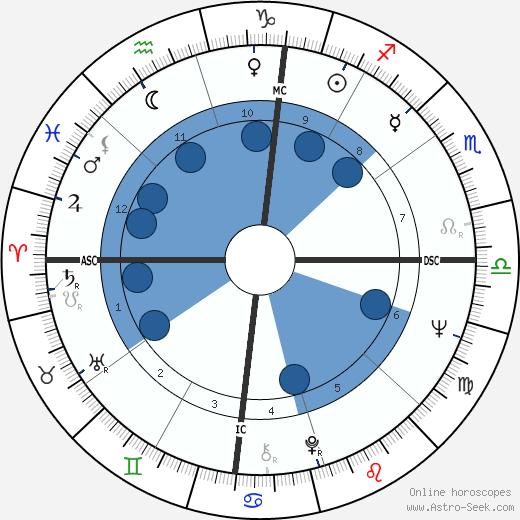 Kathleen Orr wikipedia, horoscope, astrology, instagram