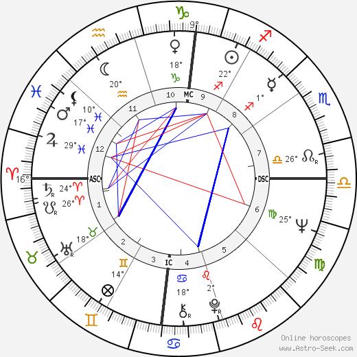 Kathleen Orr birth chart, biography, wikipedia 2019, 2020