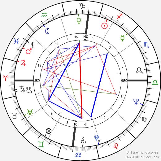 Kathleen Orr birth chart, Kathleen Orr astro natal horoscope, astrology