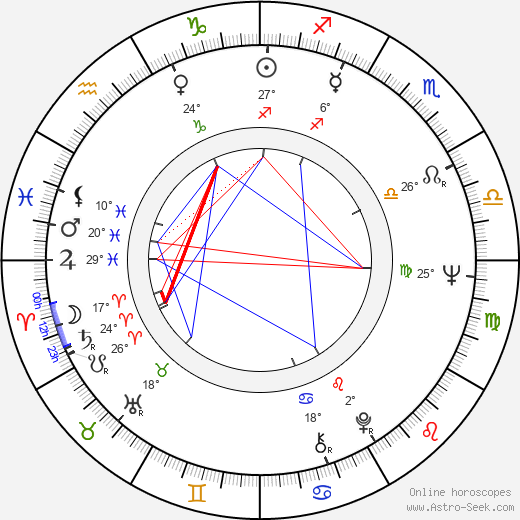 Kathryn Joosten birth chart, biography, wikipedia 2018, 2019