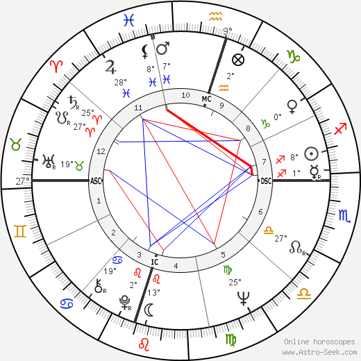 Lee Trevino birth chart, biography, wikipedia 2020, 2021