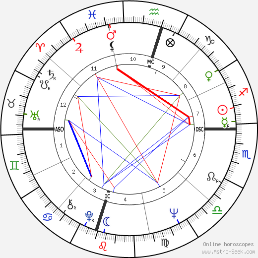 Lee Trevino astro natal birth chart, Lee Trevino horoscope, astrology