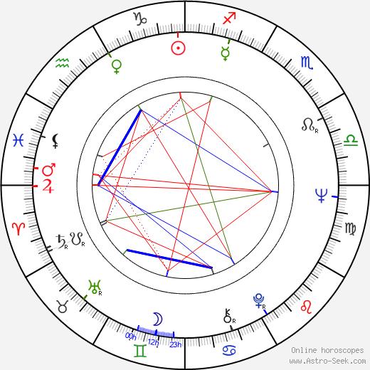 Leena Kaskela birth chart, Leena Kaskela astro natal horoscope, astrology