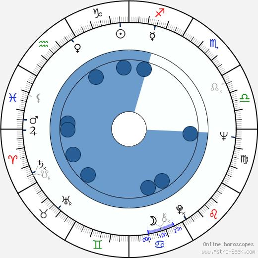 Michael Gahr wikipedia, horoscope, astrology, instagram