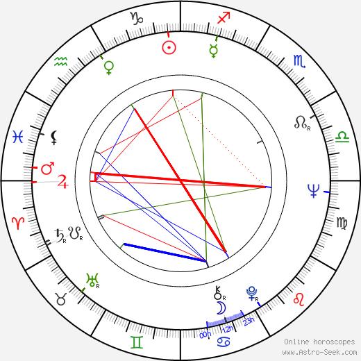 Michael Gahr birth chart, Michael Gahr astro natal horoscope, astrology