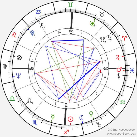 Milon Brych день рождения гороскоп, Milon Brych Натальная карта онлайн