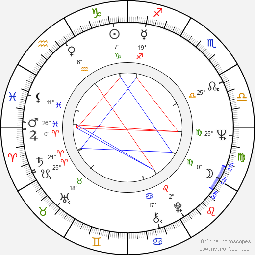 Mircea Andreescu birth chart, biography, wikipedia 2019, 2020