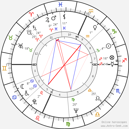 Phil Spector birth chart, biography, wikipedia 2019, 2020