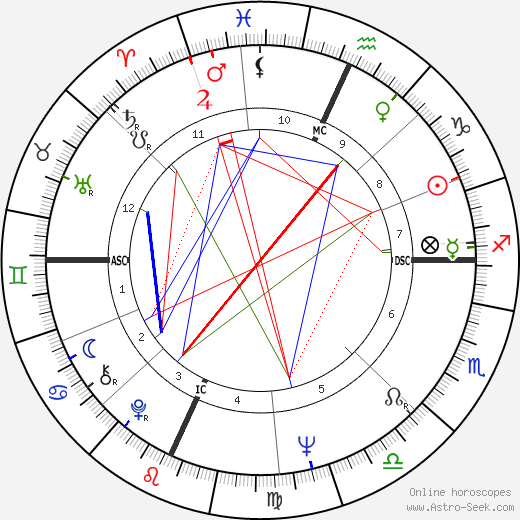 Phil Spector birth chart, Phil Spector astro natal horoscope, astrology