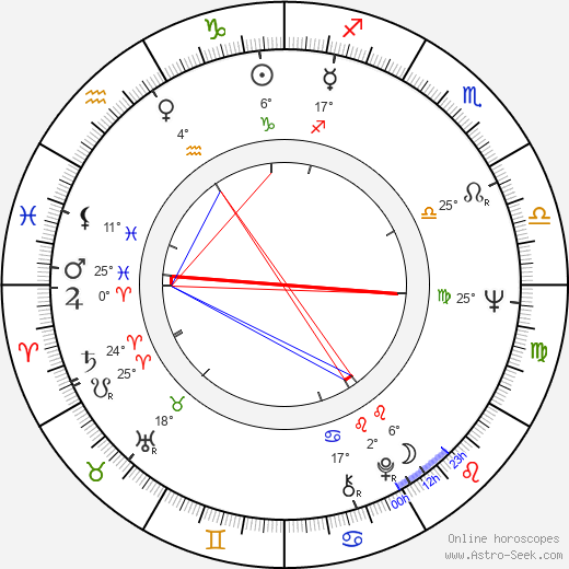 Philip Anschutz birth chart, biography, wikipedia 2019, 2020