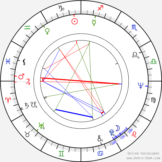 Philip Anschutz birth chart, Philip Anschutz astro natal horoscope, astrology