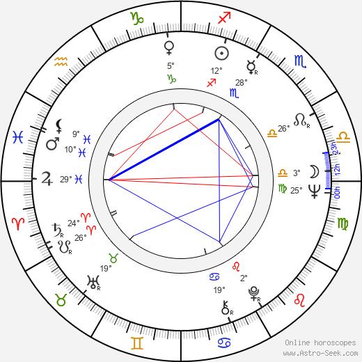 Reino Paasilinna birth chart, biography, wikipedia 2019, 2020