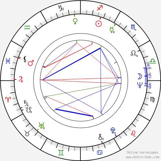 Ricardo Bofill astro natal birth chart, Ricardo Bofill horoscope, astrology