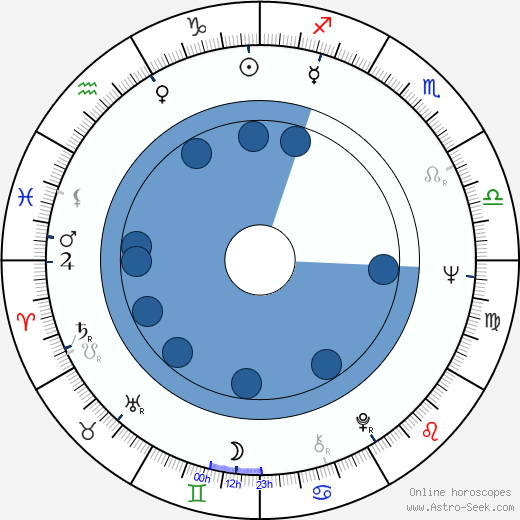Royce D. Applegate wikipedia, horoscope, astrology, instagram