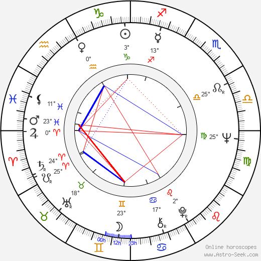 Royce D. Applegate birth chart, biography, wikipedia 2020, 2021