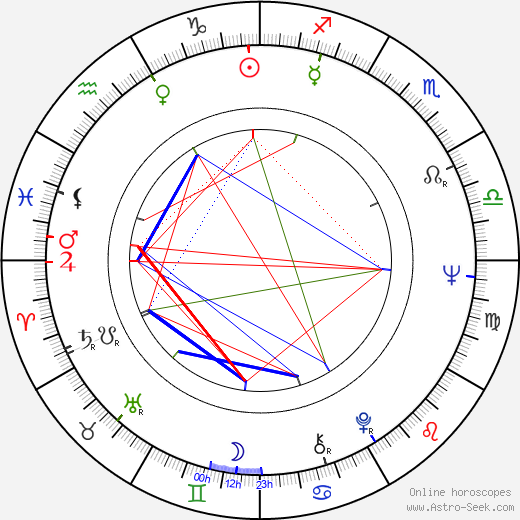 Royce D. Applegate birth chart, Royce D. Applegate astro natal horoscope, astrology