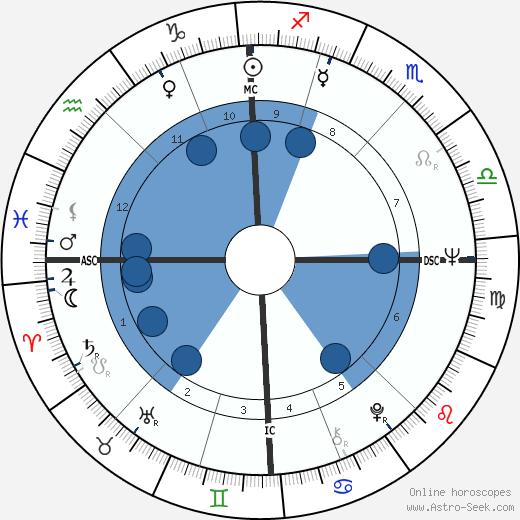 Rudolf Starý wikipedia, horoscope, astrology, instagram