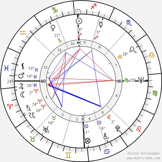 Rudolf Starý birth chart, biography, wikipedia 2020, 2021