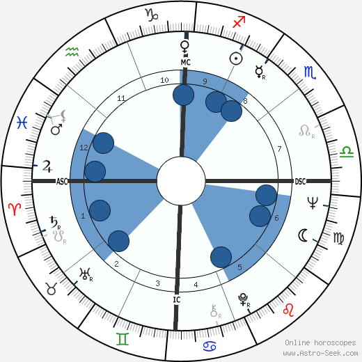Terry Cole-Whittaker wikipedia, horoscope, astrology, instagram