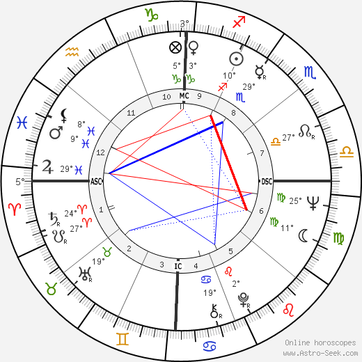 Terry Cole-Whittaker birth chart, biography, wikipedia 2018, 2019