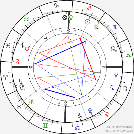 Terry Cole-Whittaker birth chart, Terry Cole-Whittaker astro natal horoscope, astrology