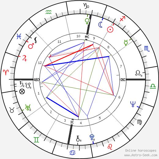 Tom Hayden astro natal birth chart, Tom Hayden horoscope, astrology