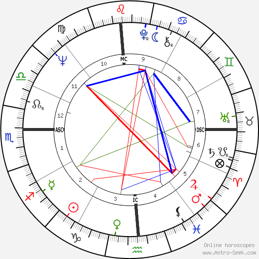 Yehoram Gaon tema natale, oroscopo, Yehoram Gaon oroscopi gratuiti, astrologia