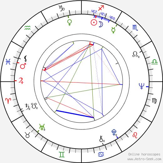 Yvonne Ingdal astro natal birth chart, Yvonne Ingdal horoscope, astrology