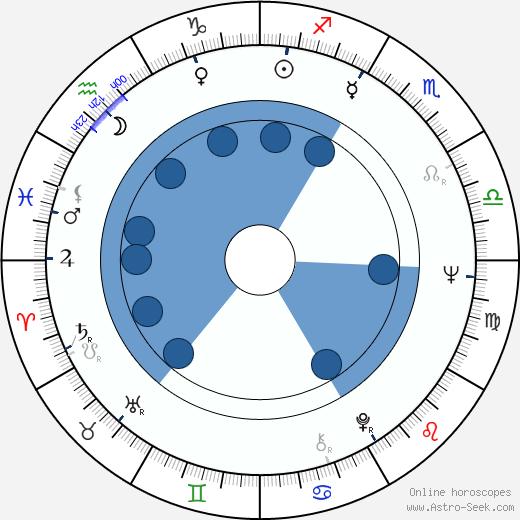Yvonne Monlaur wikipedia, horoscope, astrology, instagram