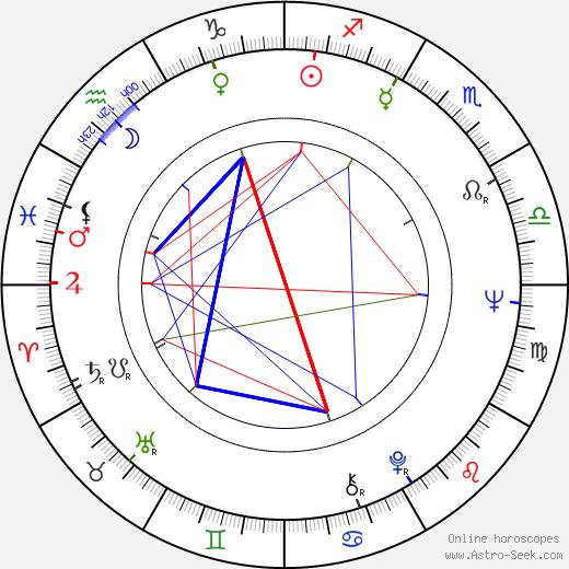Yvonne Monlaur birth chart, Yvonne Monlaur astro natal horoscope, astrology