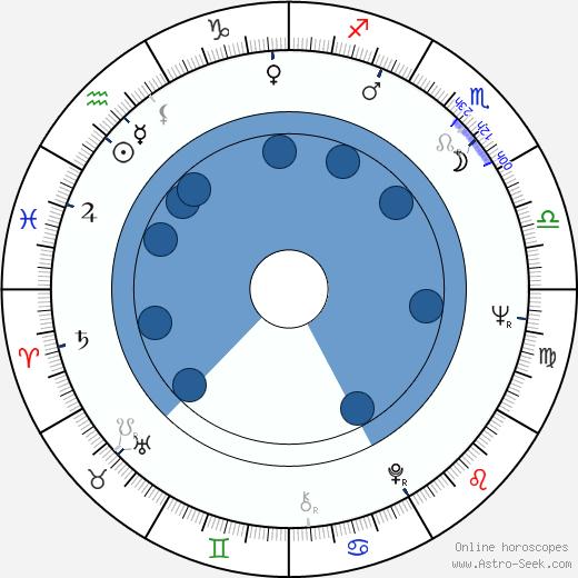 Adrienne Clarkson wikipedia, horoscope, astrology, instagram