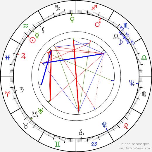 Adrienne Clarkson birth chart, Adrienne Clarkson astro natal horoscope, astrology