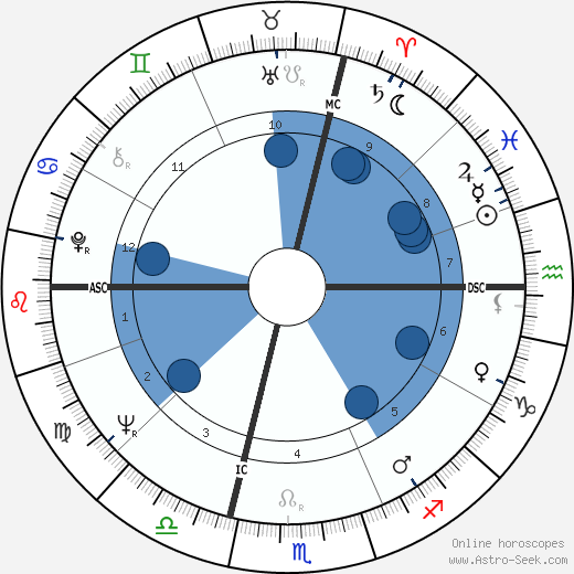 André Lawrence wikipedia, horoscope, astrology, instagram