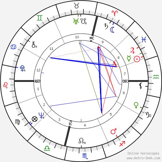 André Lawrence tema natale, oroscopo, André Lawrence oroscopi gratuiti, astrologia