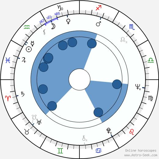 Angelo Infanti wikipedia, horoscope, astrology, instagram