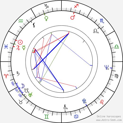 Anita Kajlichová birth chart, Anita Kajlichová astro natal horoscope, astrology