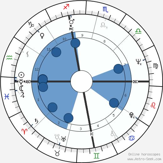 Barbara Brennan wikipedia, horoscope, astrology, instagram