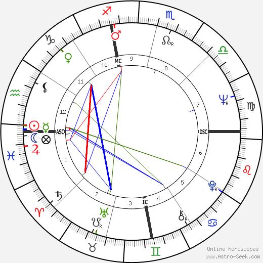 Barbara Brennan день рождения гороскоп, Barbara Brennan Натальная карта онлайн