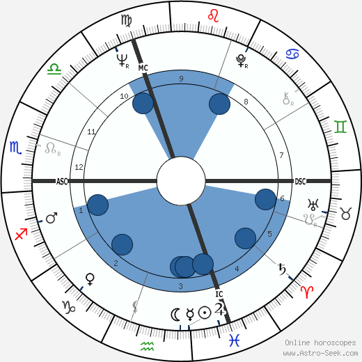 Bernard Rossi wikipedia, horoscope, astrology, instagram