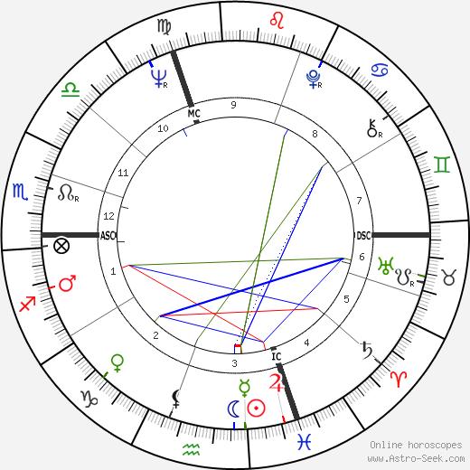 Bernard Rossi день рождения гороскоп, Bernard Rossi Натальная карта онлайн