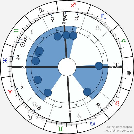 Charles E. Stearns wikipedia, horoscope, astrology, instagram