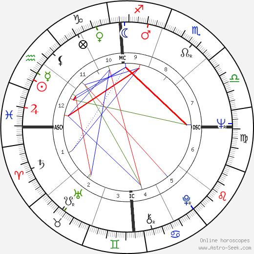 Charles E. Stearns tema natale, oroscopo, Charles E. Stearns oroscopi gratuiti, astrologia