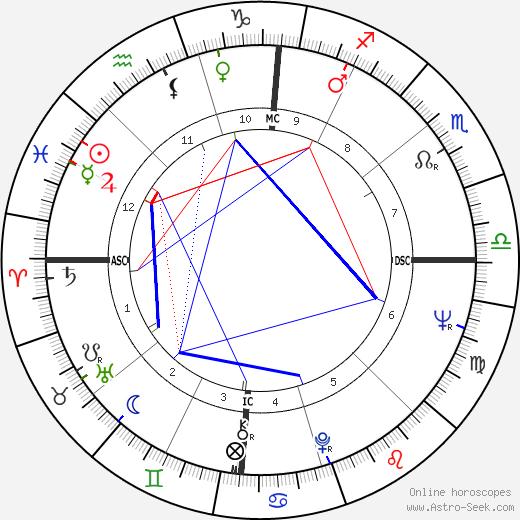 Clark Coolidge день рождения гороскоп, Clark Coolidge Натальная карта онлайн